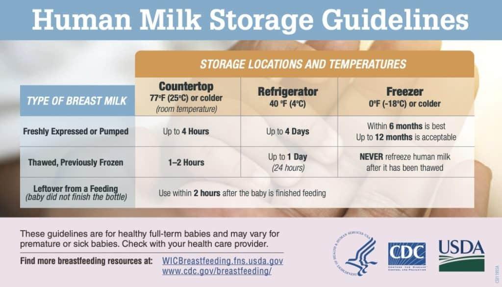 Breastmilk storage guidelines